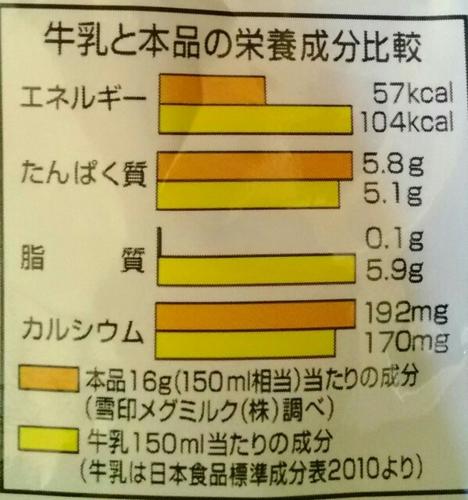 スキムミルクの栄養表